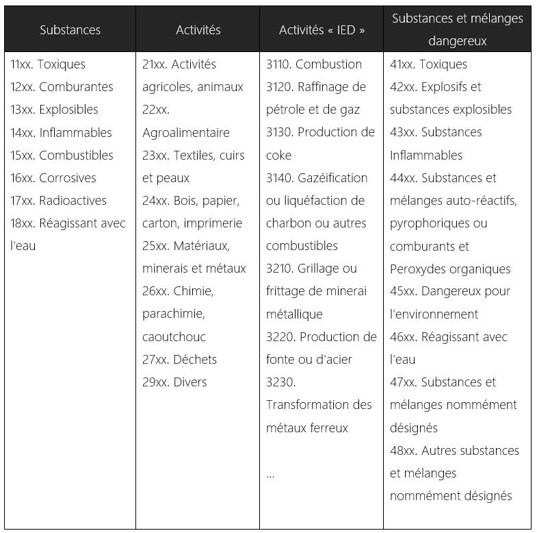 Les quatre grandes rubriques de la nomenclature des ICPE
